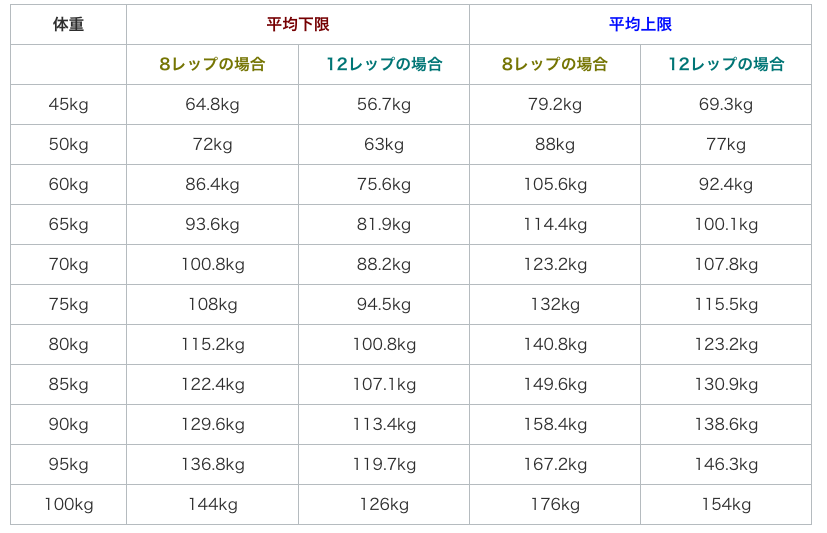 重量 レッグ プレス