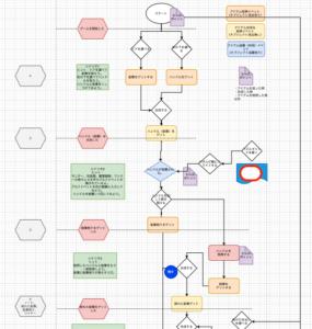 draw.ioを使って書いた脱出ゲームのフローチャート